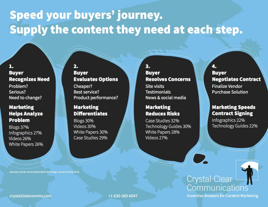 Infographic-Match-Content-to-the-Buyers-Journey