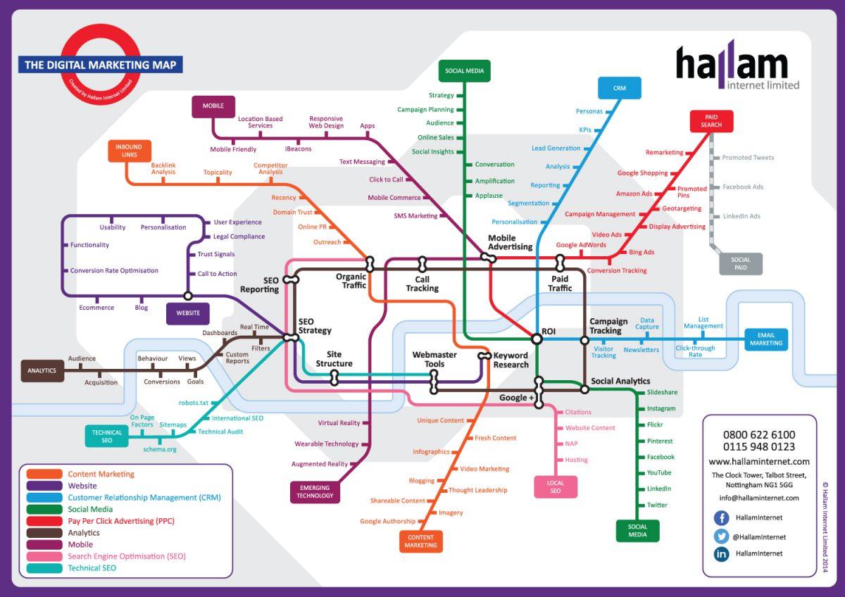 Digital Marketing Strategi Omsat Til Tube Map Uffes Blog